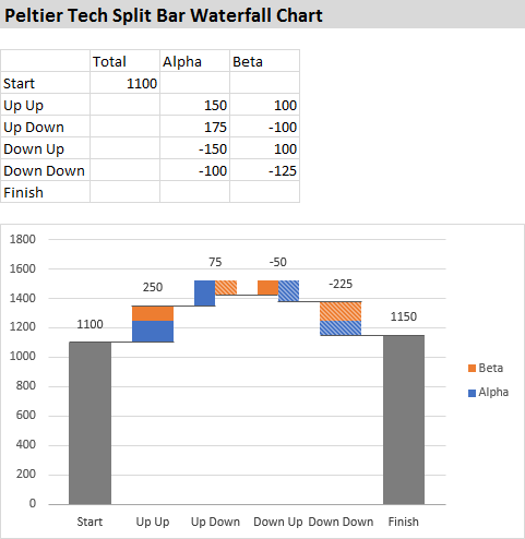 Peltier Tech Split Bar Waterfall Chart Show Detailed Contributions From Two Or More Components Created In Excel By Peltier Tech Charts For E Chart Excel Tech
