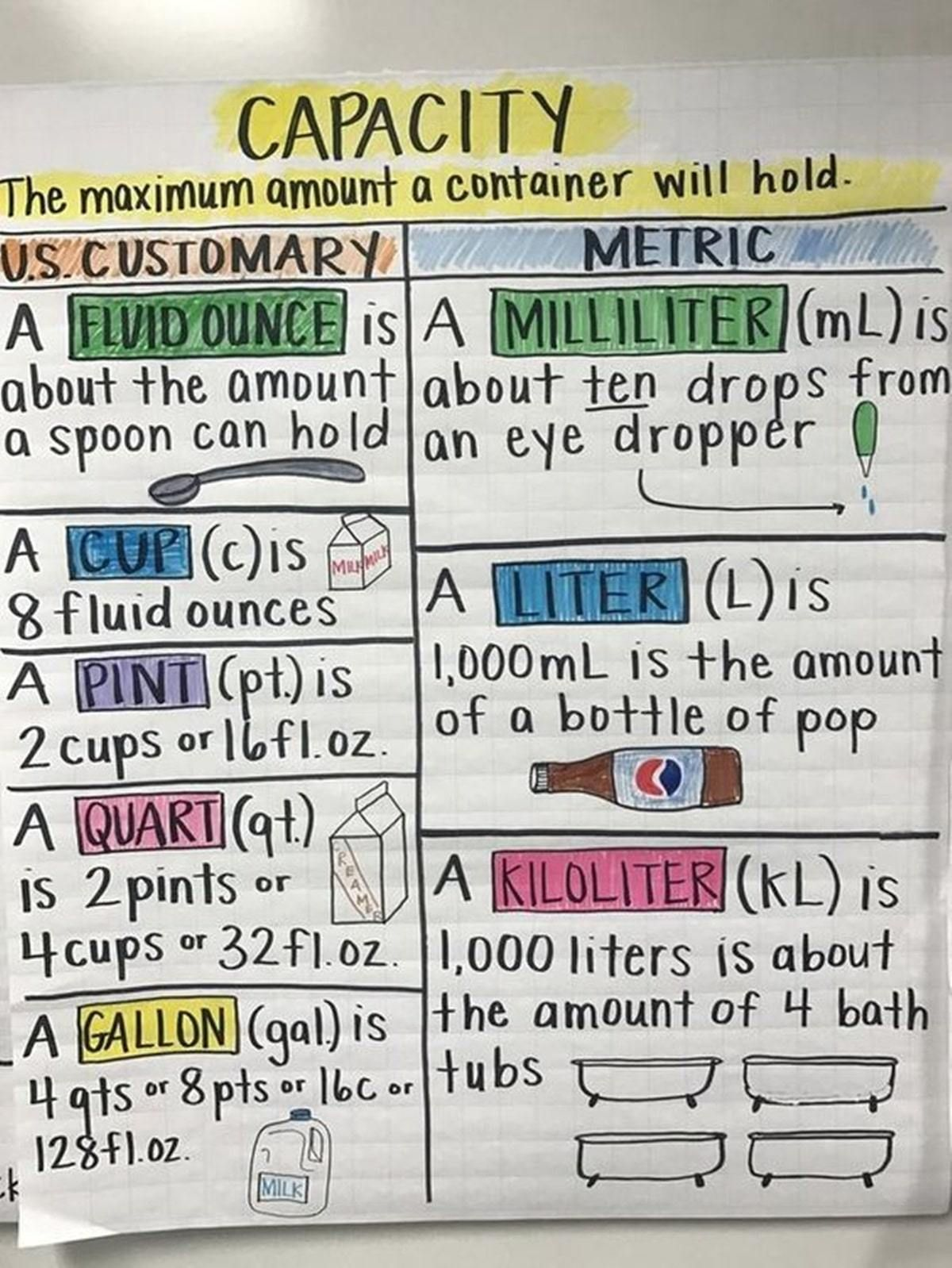 Standard Units Of Measurement For Length
