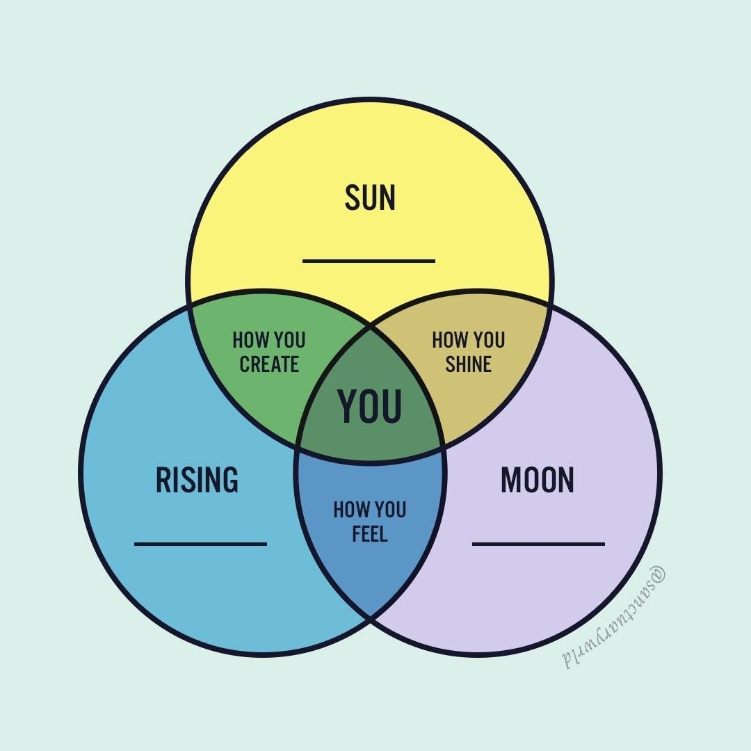"""SANCTUARY on Instagram """"The sun, moon, and rising signs play ..."""