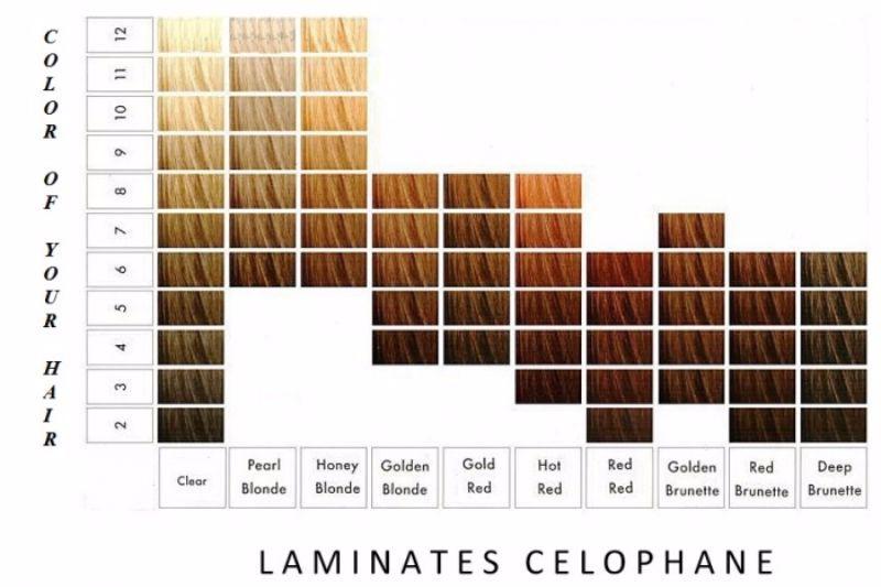 26 Redken Shades EQ Color Charts ᐅ Redken hair color