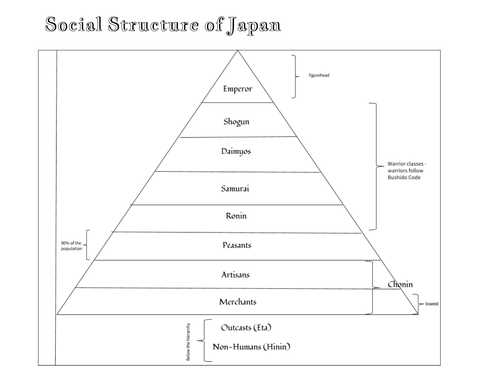 Japanese Hierarchy Interactive Notebook Page Resource