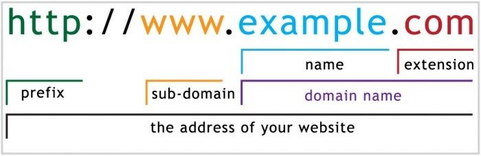 How To Secure A Well Chosen Domain Name Prefixes Names Domain