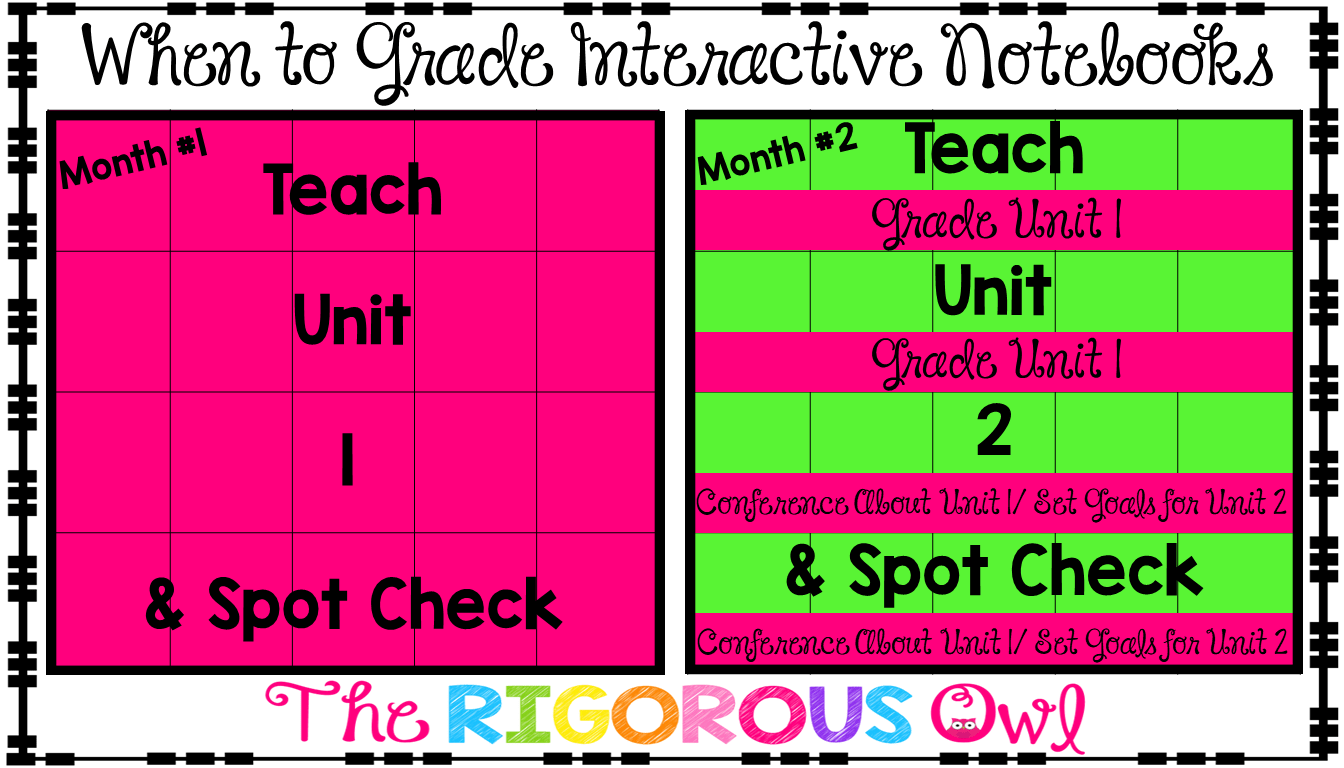 Learn When To Grade Interactive Notebooks Here