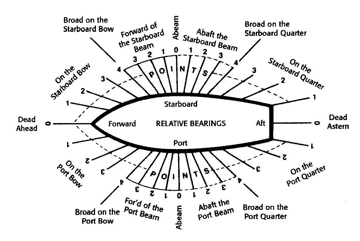 Image Result For Nautical Terms