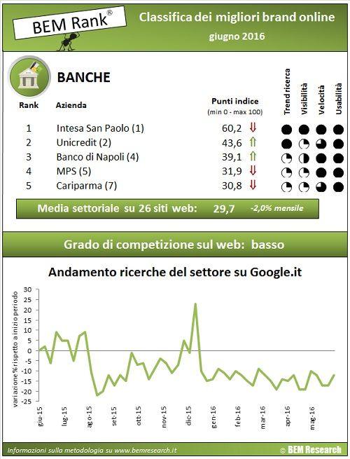 Report performance online settore bancario    wwwbemresearchit