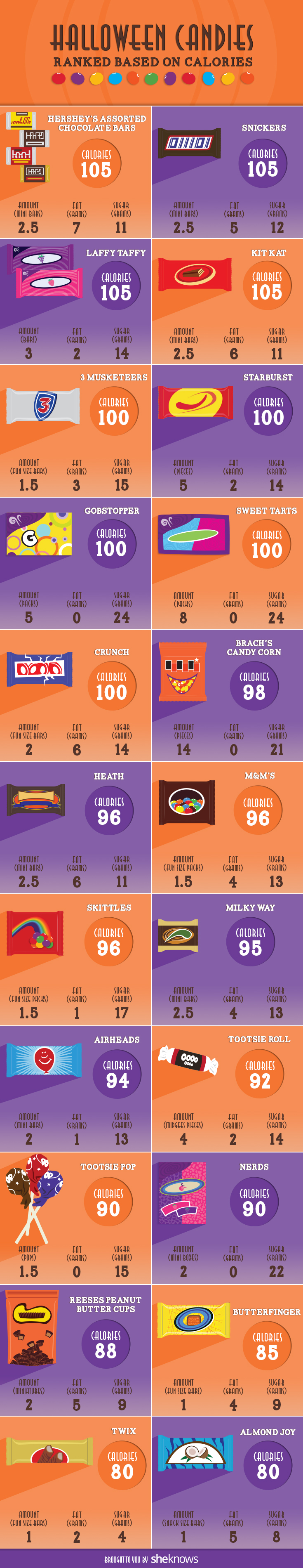 Watch Carbs and Calories in Halloween Candy video