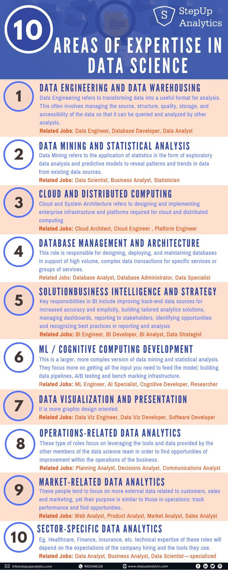 10 Areas Of Expertise In Data Science Data Science Discover Powerful Strategies In Social Media Market Data Science Learning Data Science Science Infographics