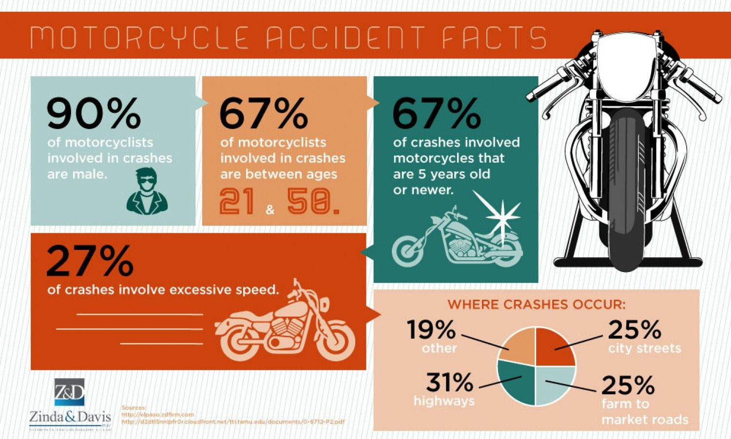 Pin on motorcycle accidents