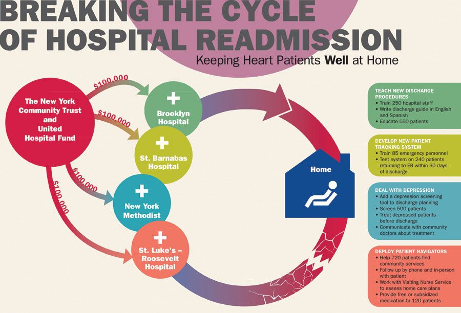 Breaking the cycle of hospital readmission transitional