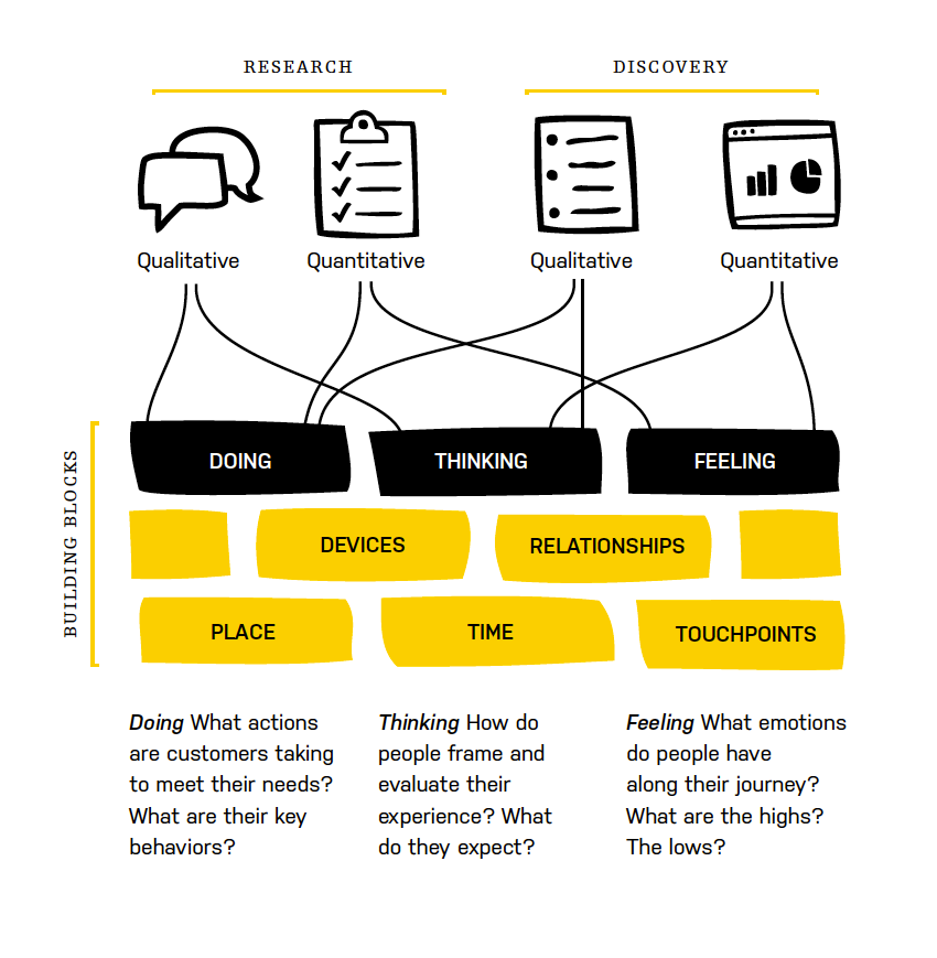 The Building Blocks of Experience Mapping.  http://adaptivepath.s3.amazonaws.com/apguide/download/Adaptive_Paths_Guide_to_Experience_Mapping.pdf