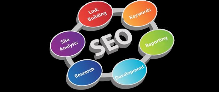 Προώθηση ιστοσελίδων ακολουθώντας τα σωστά βήματα in 2021   Seo services,  Funny wifi names, Seo