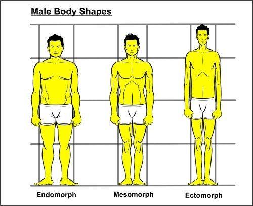 Tips men body The 3