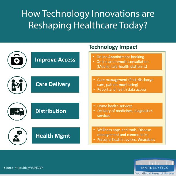 How Technology Innovations Are Reshaping Healthcare Today When It