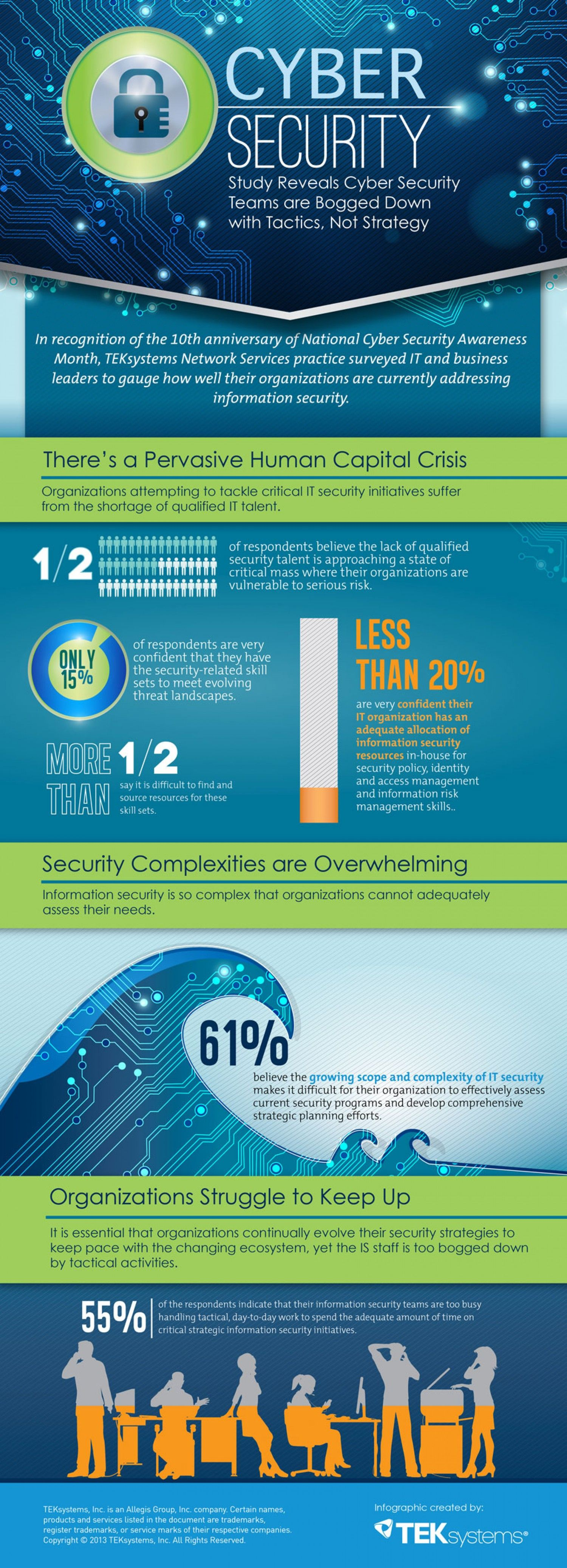 Cyber Security Overwhelms The Corporate Environment