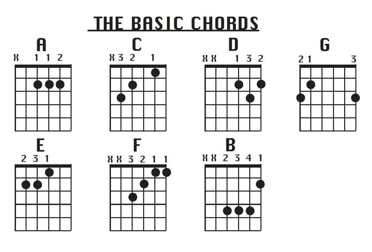 Basic Guitar Chords Chart Wallpapers