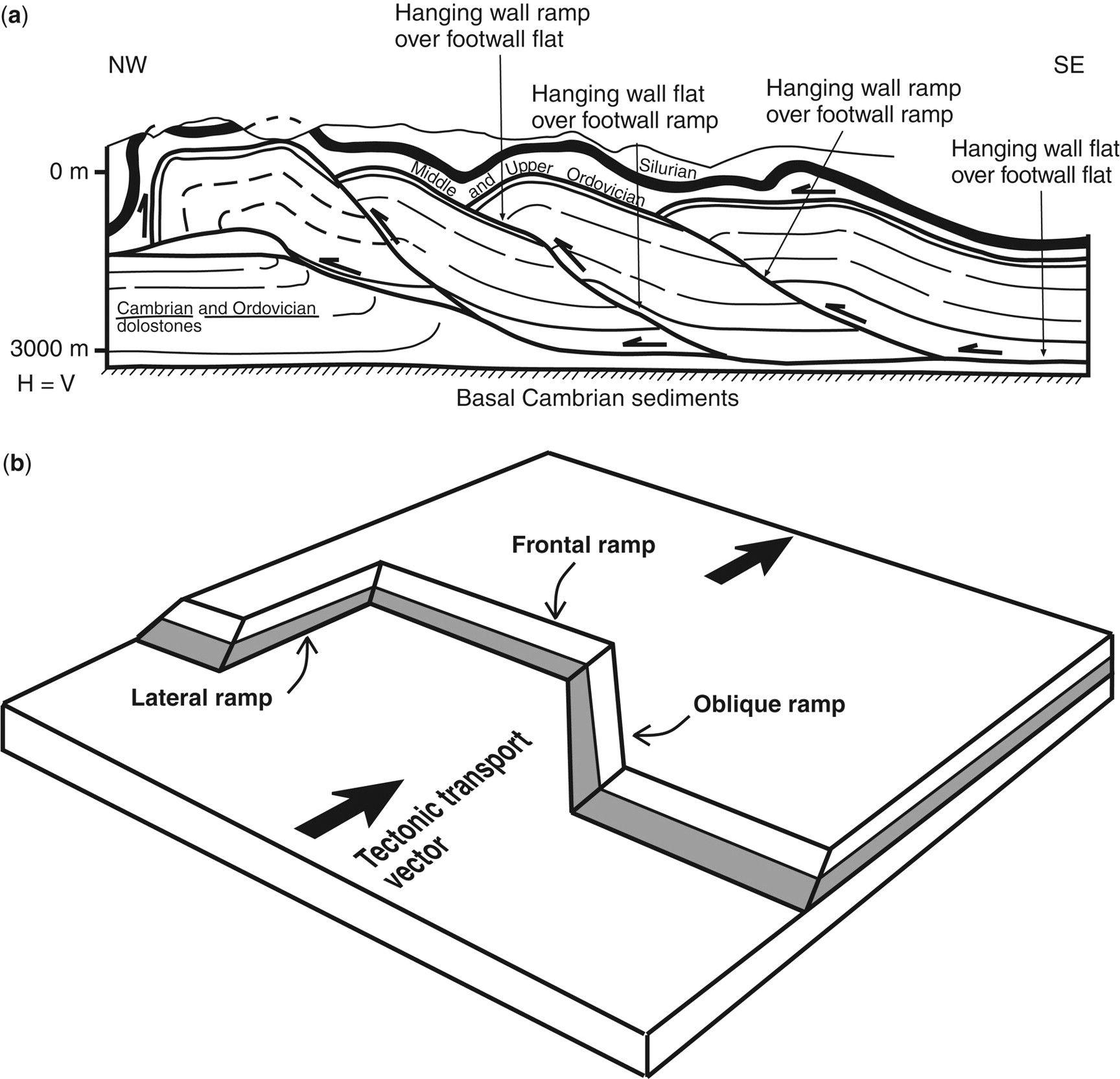 Earth Crust Cross Section
