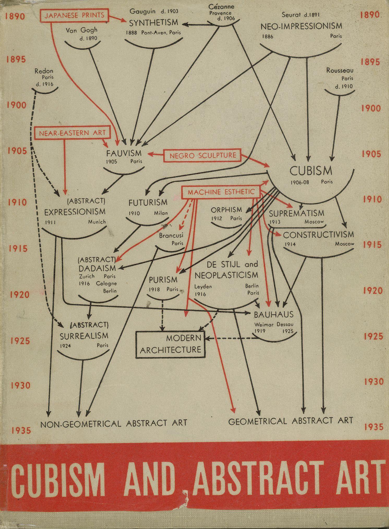 Alfred Barr Diagramm Zur Stilentwicklung Aus Alfred Barr Cubism And Abstract Art New York 1936 Museum Fur Moderne Kunst Kunstgeschichte Kunsterziehung