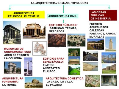 La Arquitectura Romana Tipologias Arquitectura Romana Clases De Historia Del Arte Historia Del Arte Romano
