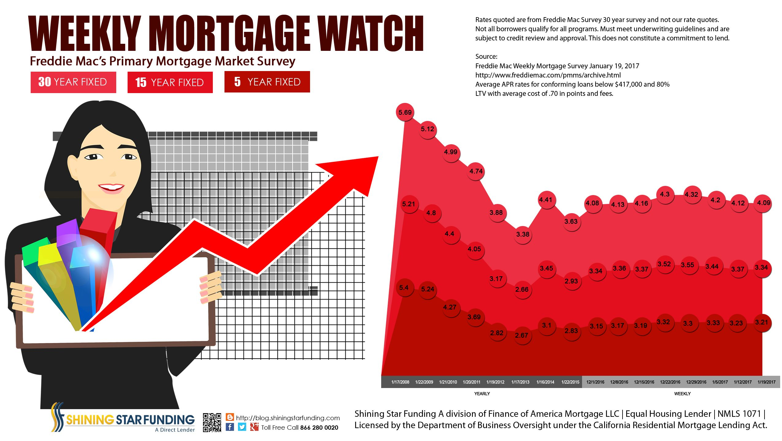 January 19 2017 Weekly Mortgage Watch Interest Rate Change For Residential Mortgage Rates 30 Year Mortgage Rate Decrea 30 Year Mortgage Mortgage Mortgage Rates