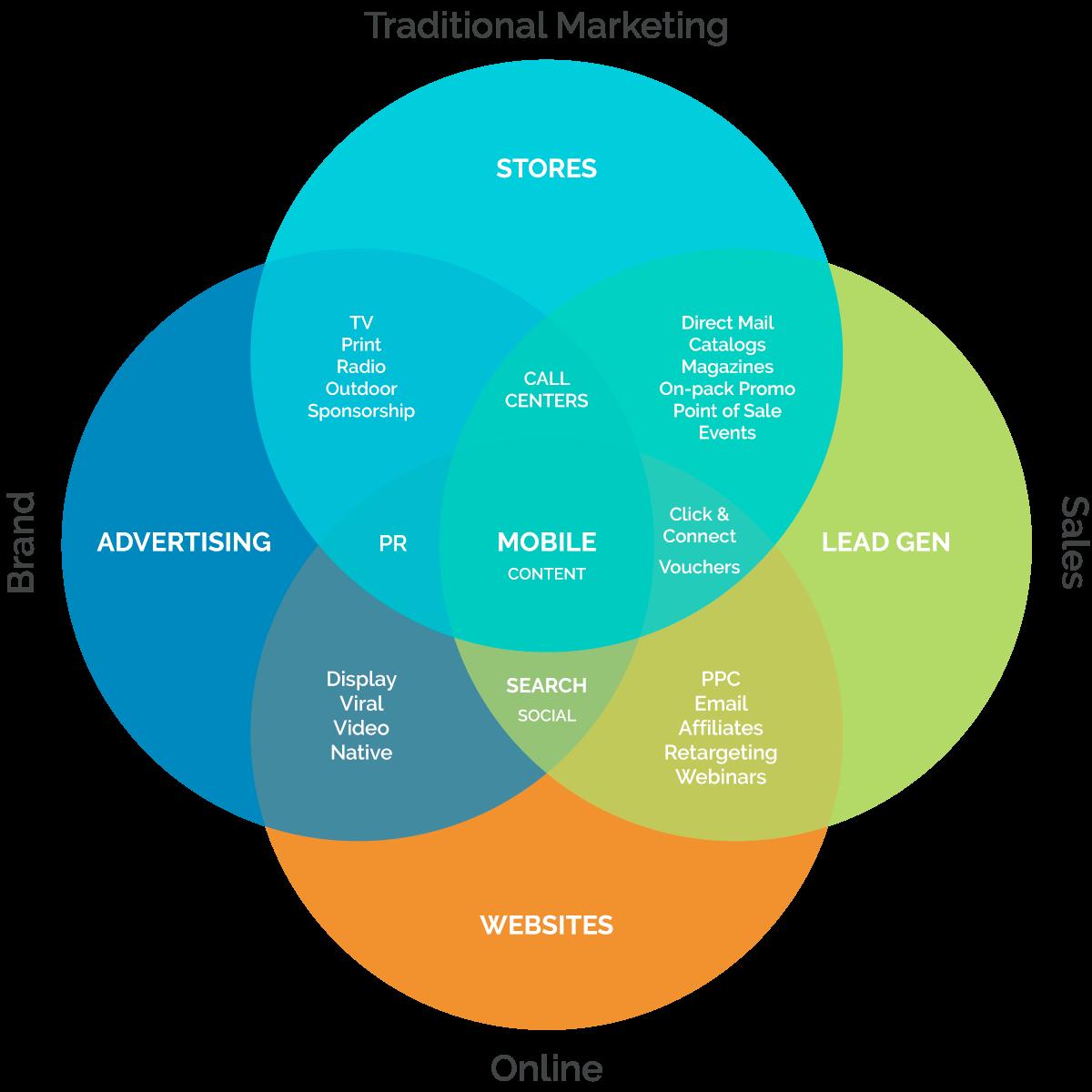 hight resolution of multichannel marketing venn diagram