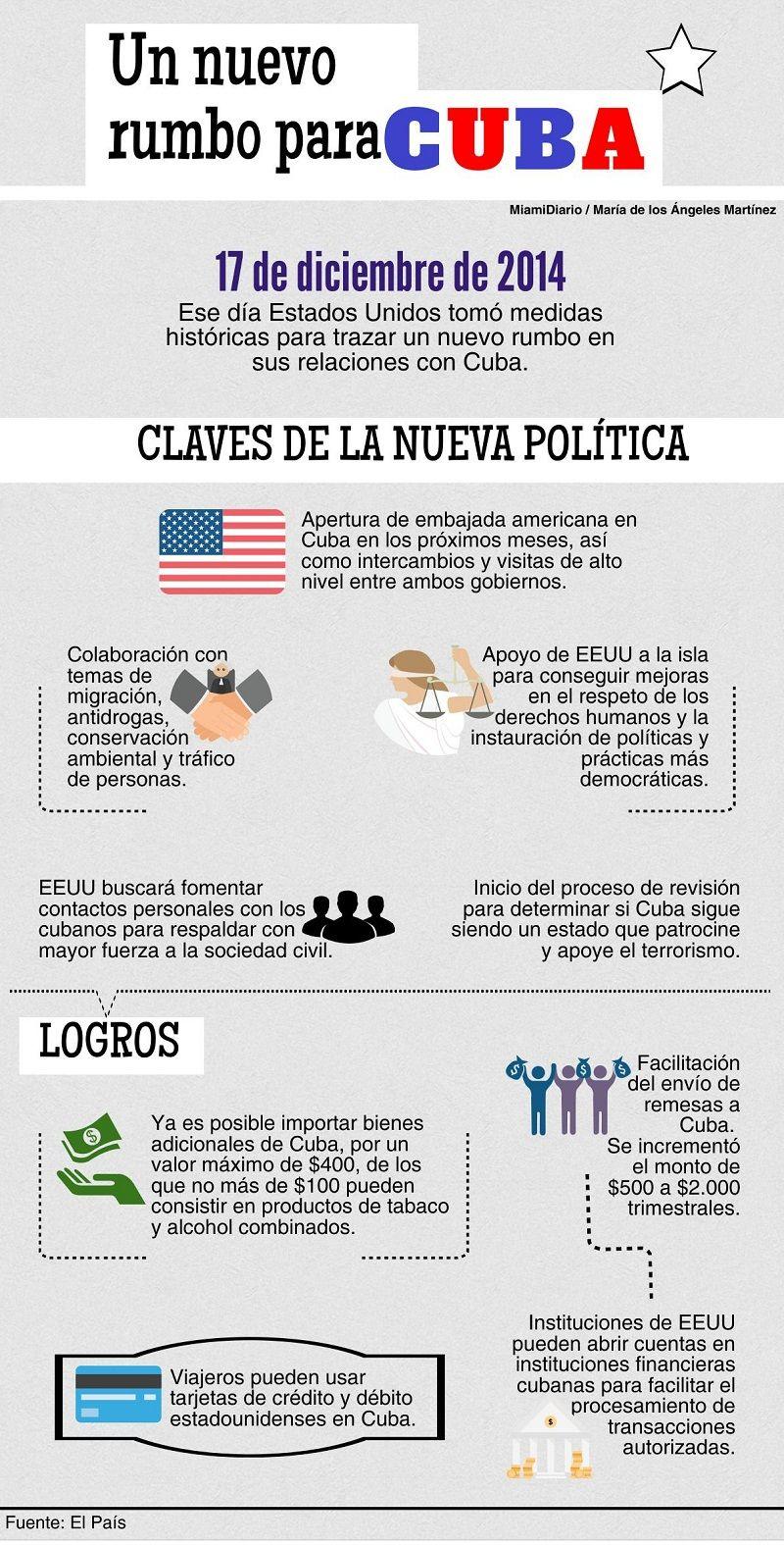 Claves y logros del acercamiento de Estados Unidos con Cuba ...