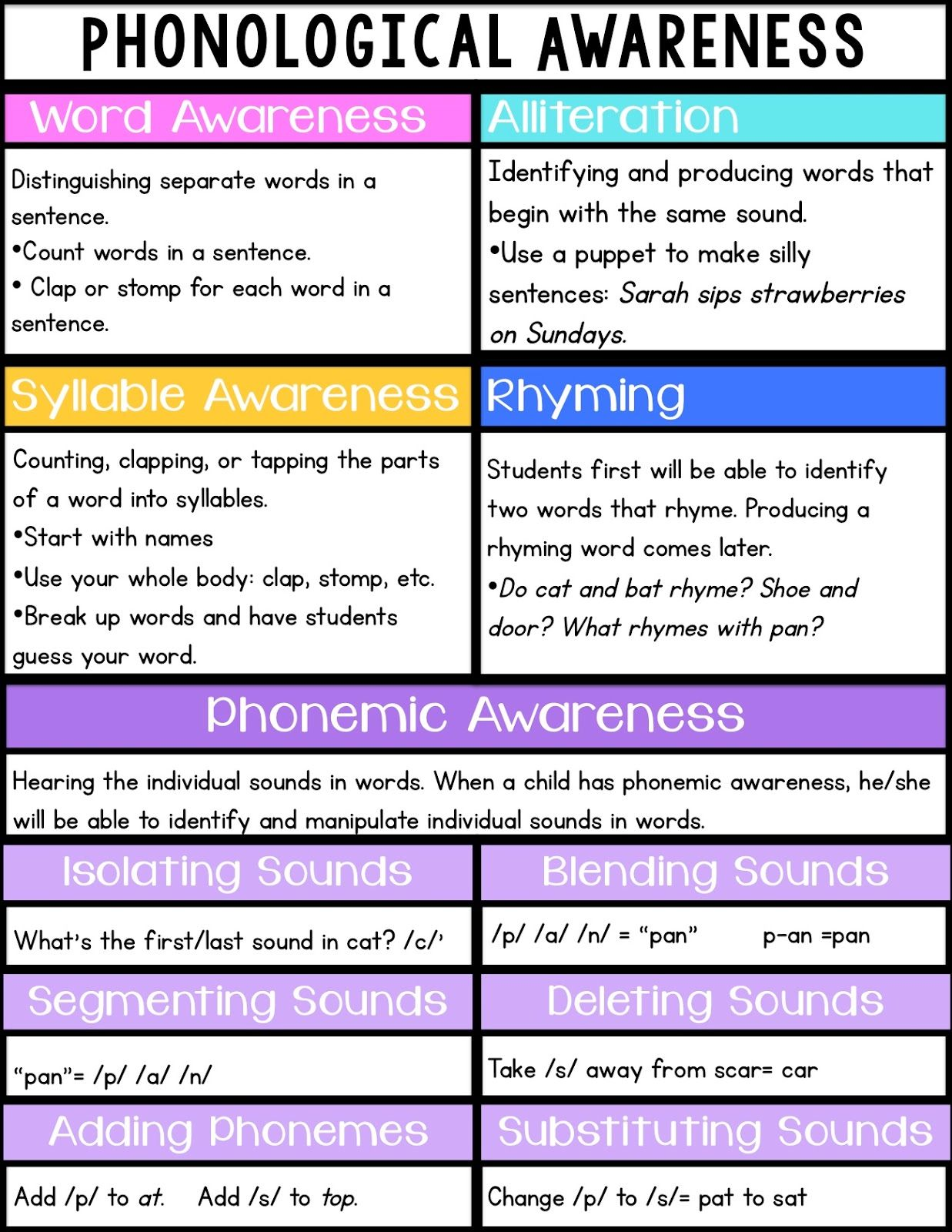 Difference Between Phonics And Phonemic Awareness Examples