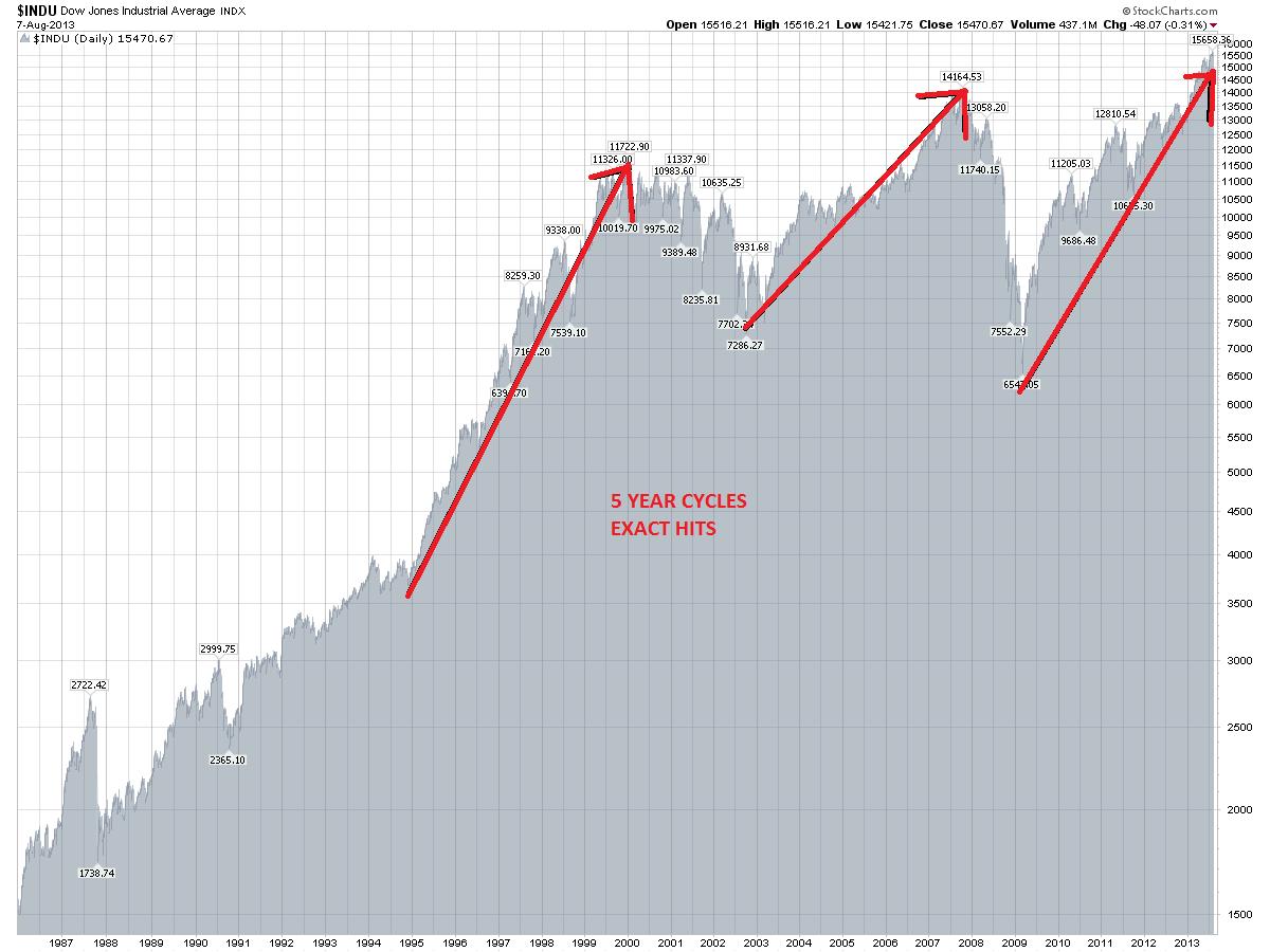 Image Result For Dow Jones 100 Years Stock Market Trends Stock Market Stock Market Chart