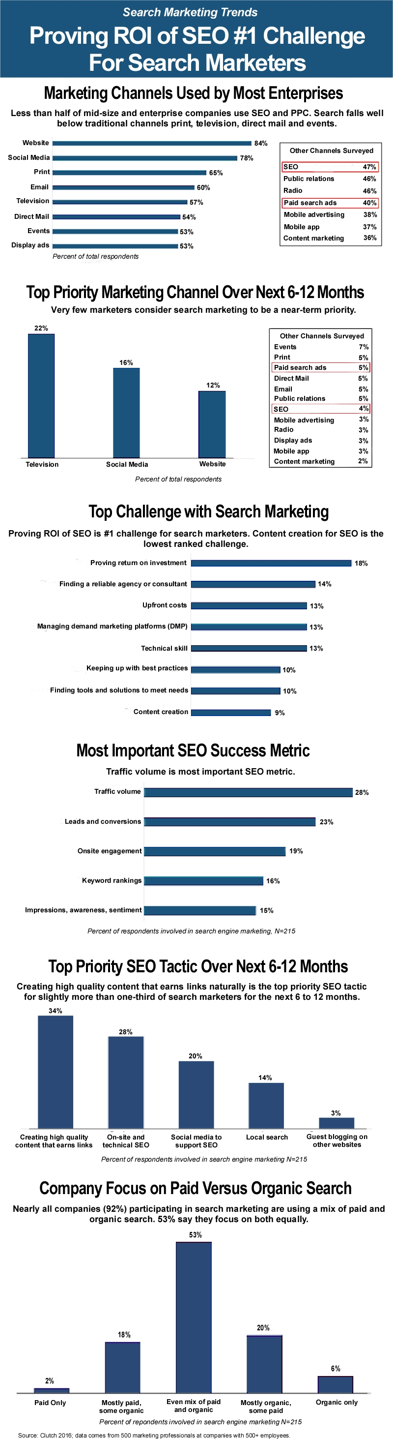 New research among 500 marketing executives at US B2B and B2C companies with more than 500 employees reveals few marketers consider search marketing to be a near-term top-priority marketing tactic and that proving the ROI of SEO is the # 1 challenge for search marketers. #searchmarketing #seo #ppc