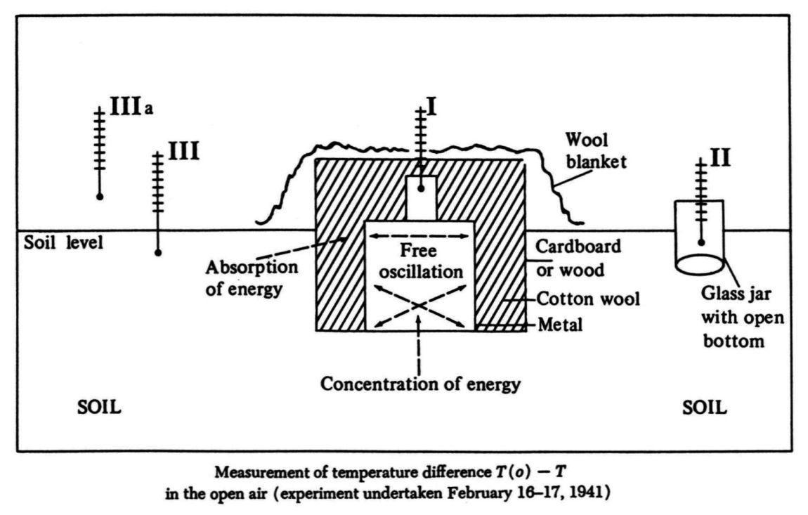 Organon Diagram Of Wilhelm Reich S Orgone Accumulator Wilhelm Reich Psychoanalysis Orgone Energy