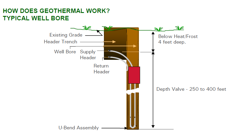 Ground Source Geothermal Heating And Cooling Sustainable And