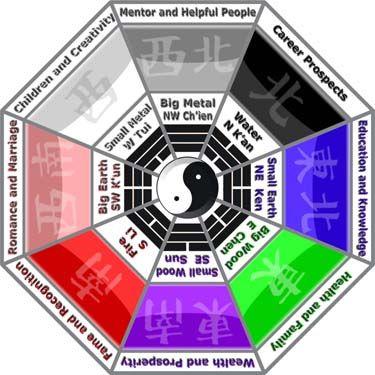 feng shui bagua alp Pinterest Feng shui - feng shui garten bagua