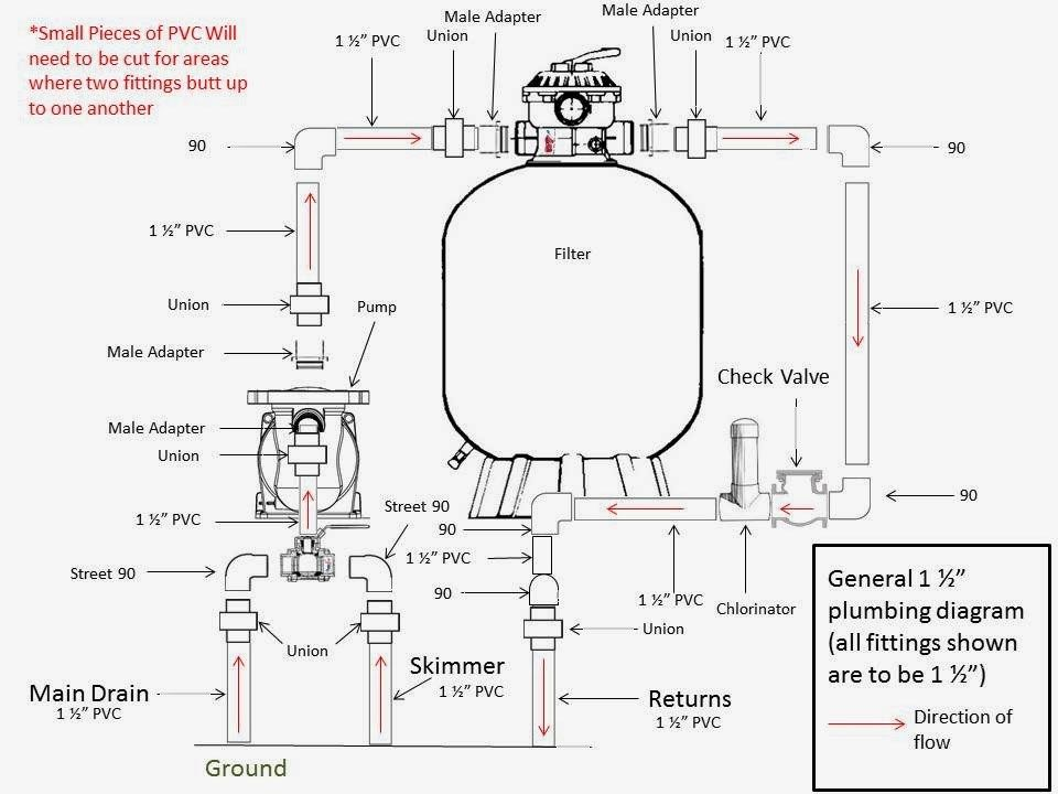 Elaborate pool plumbing When it comes to your pool's
