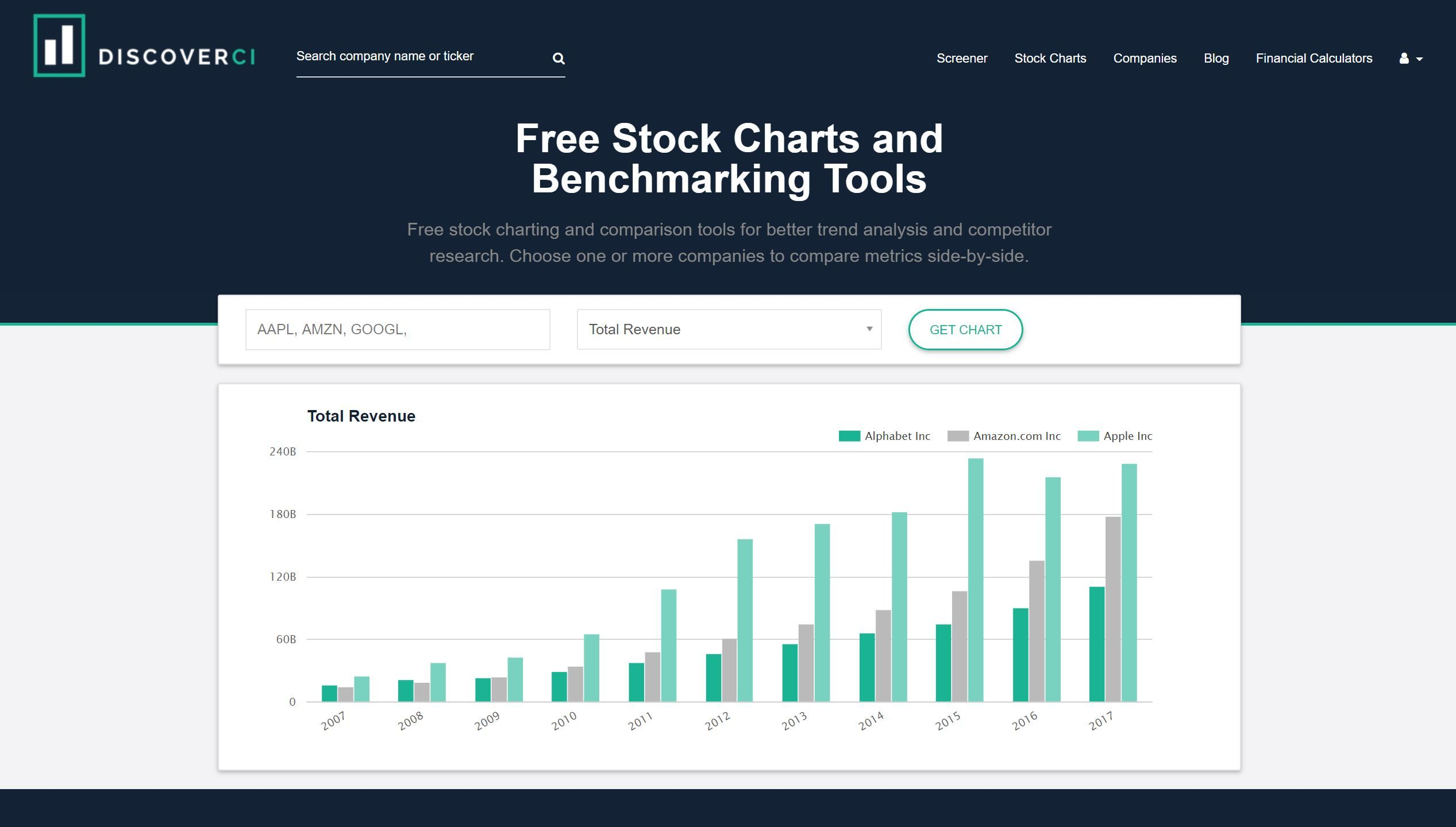 Free stock charting and benchmarking tools DiscoverCI
