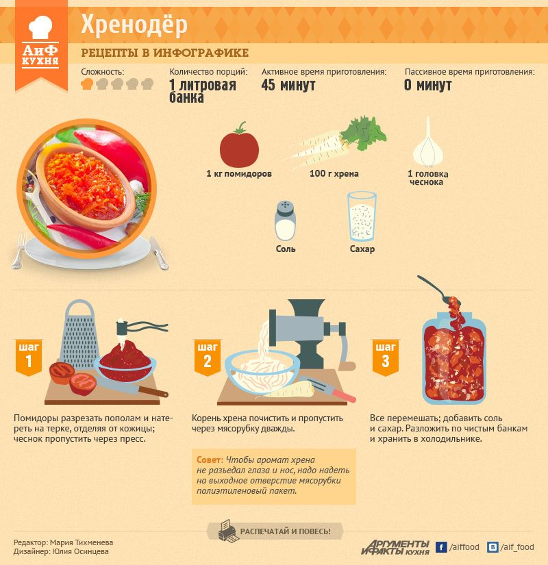 Как приготовить хренодёр | Рецепты в инфографике | Кухня | Аргументы и Факты