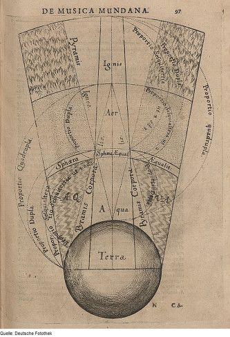 Robert Fludd - Поиск в Google | オカルト, 古代インド, アルケー