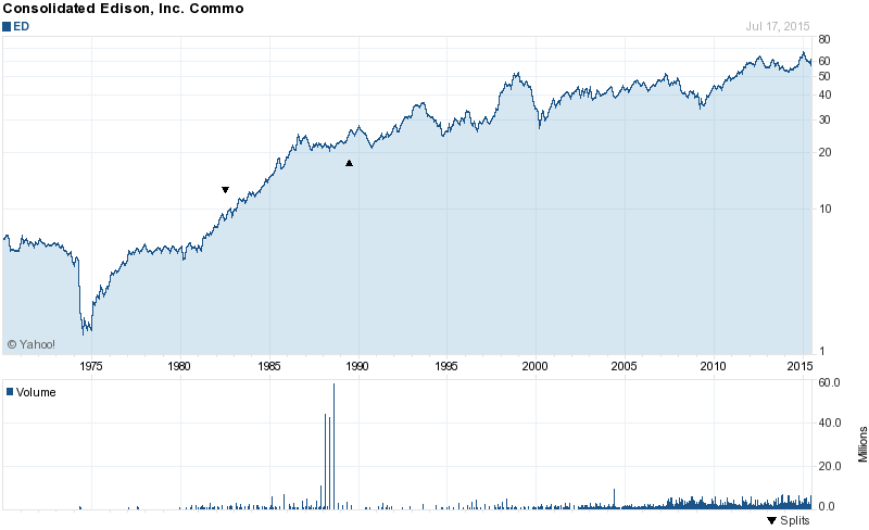 Long Term Stock Price Chart Of Consolidated Edison Ed Dow