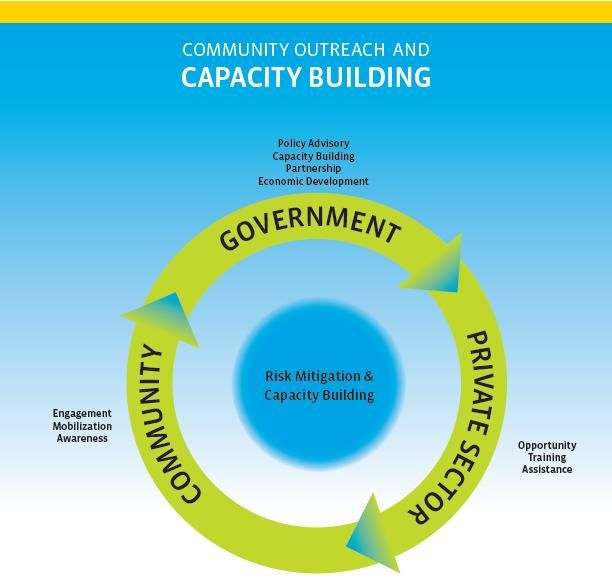 Community Outreach and Capacity Building Programs IRD - social media policy