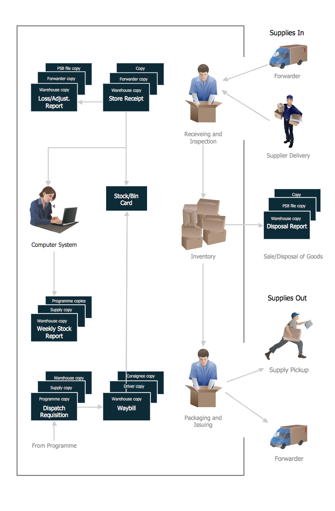 Warehouse Flowchart  Process Flow Chart Examples Free