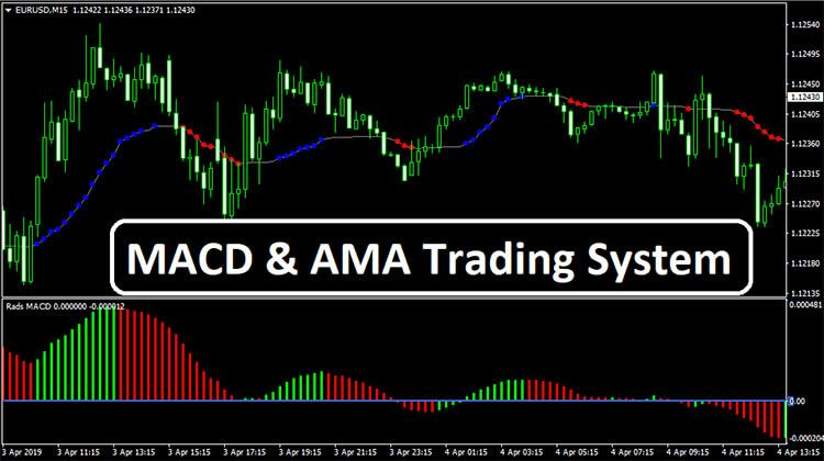 Macd Ama Trading System Trading Quotes Forex Trading Success
