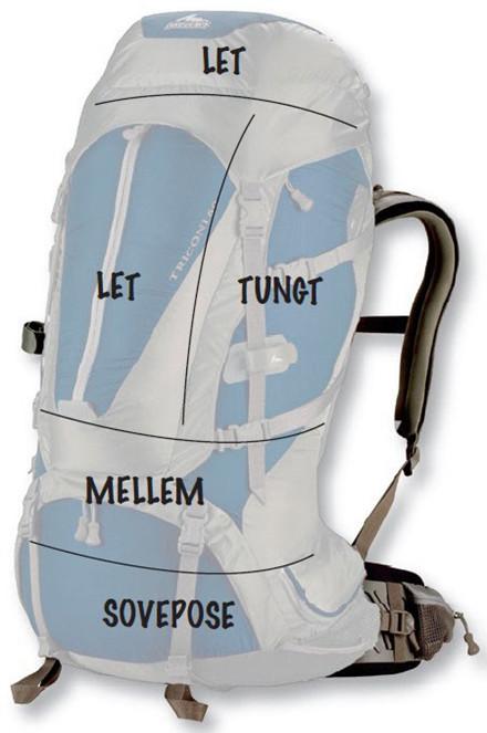 Sådan pakker du din rygsæk   Spejder Sport i 2020   Rygsæk