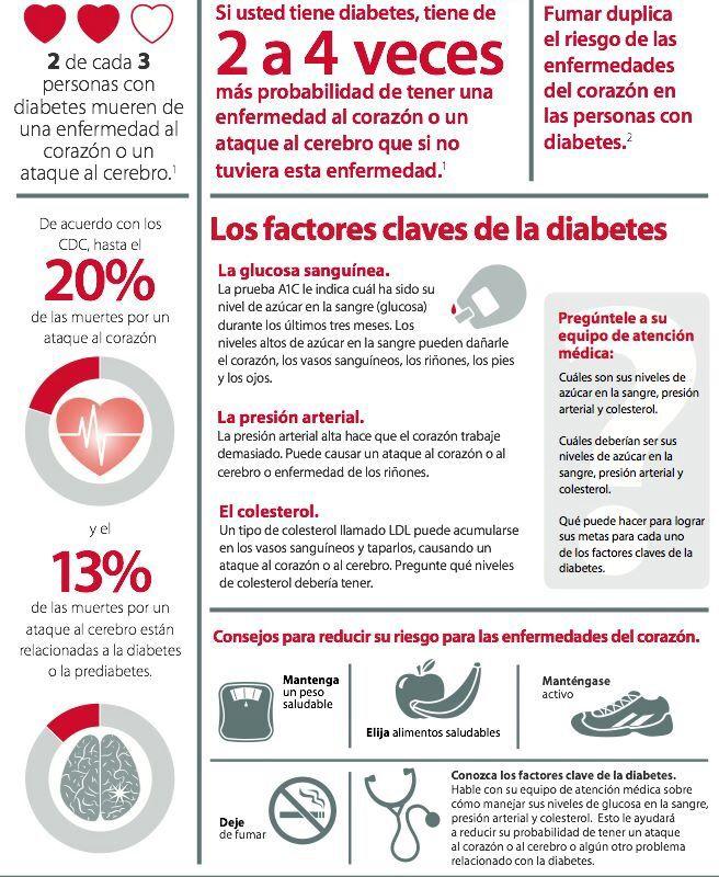 diabetes y enfermedades del corazón