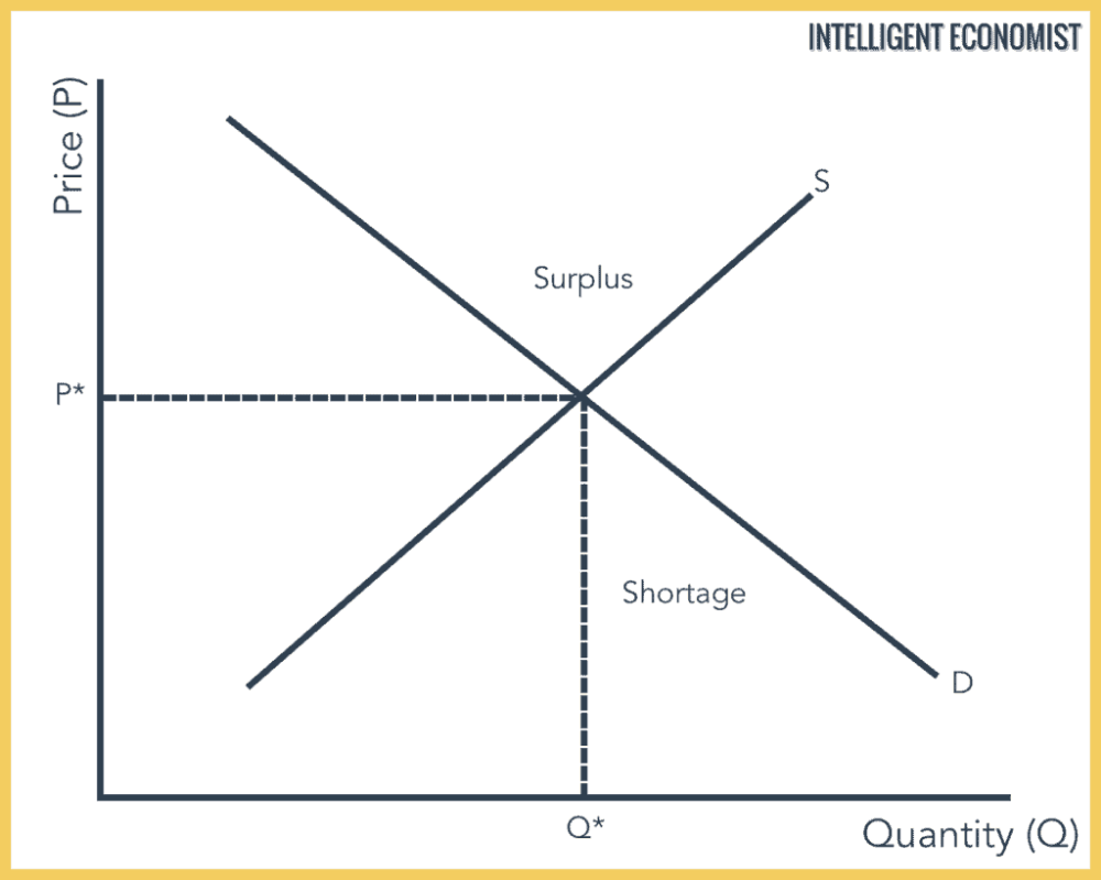 Equilibrium Things To Sell Diagram Money Market