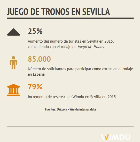 ES Juego de tronos en Sevilla