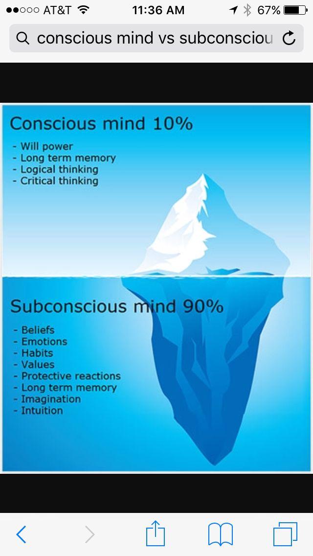 Conscious Mind 10 Versus The Subconscious Mind 90 Subconscious Mind Subconscious Mind Power Subconscious