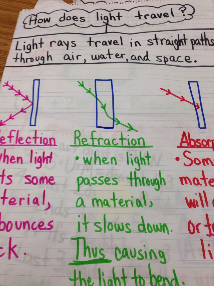 Light Unit Reflection Refraction Absorption Pinspast