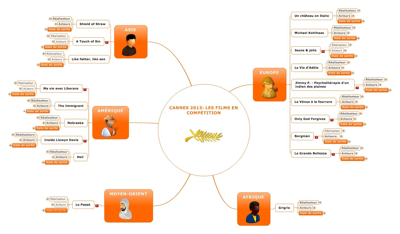 Cannes 2013 Les Films En Competition Niveau 3 Mind Map Blog Competition