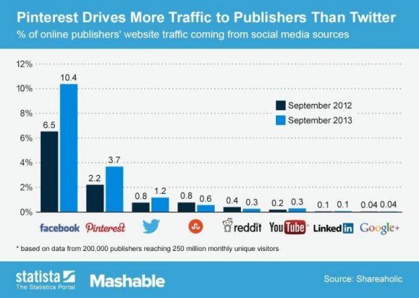 """Una delle cause della """"svolta"""" visual di Tw? - Pinterest Drives More Traffic to Publishers Than Twitter"""
