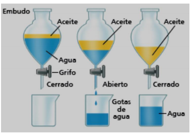 Resultado De Imagen Para Metodos De Separacion De Mezclas Decantacion Dibujos Experimentos Cientificos Para Secundaria Tubos De Ensayo Separacion De Mezclas