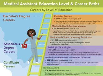 As A Certified Medical Assistant You Could Gain The Edge To