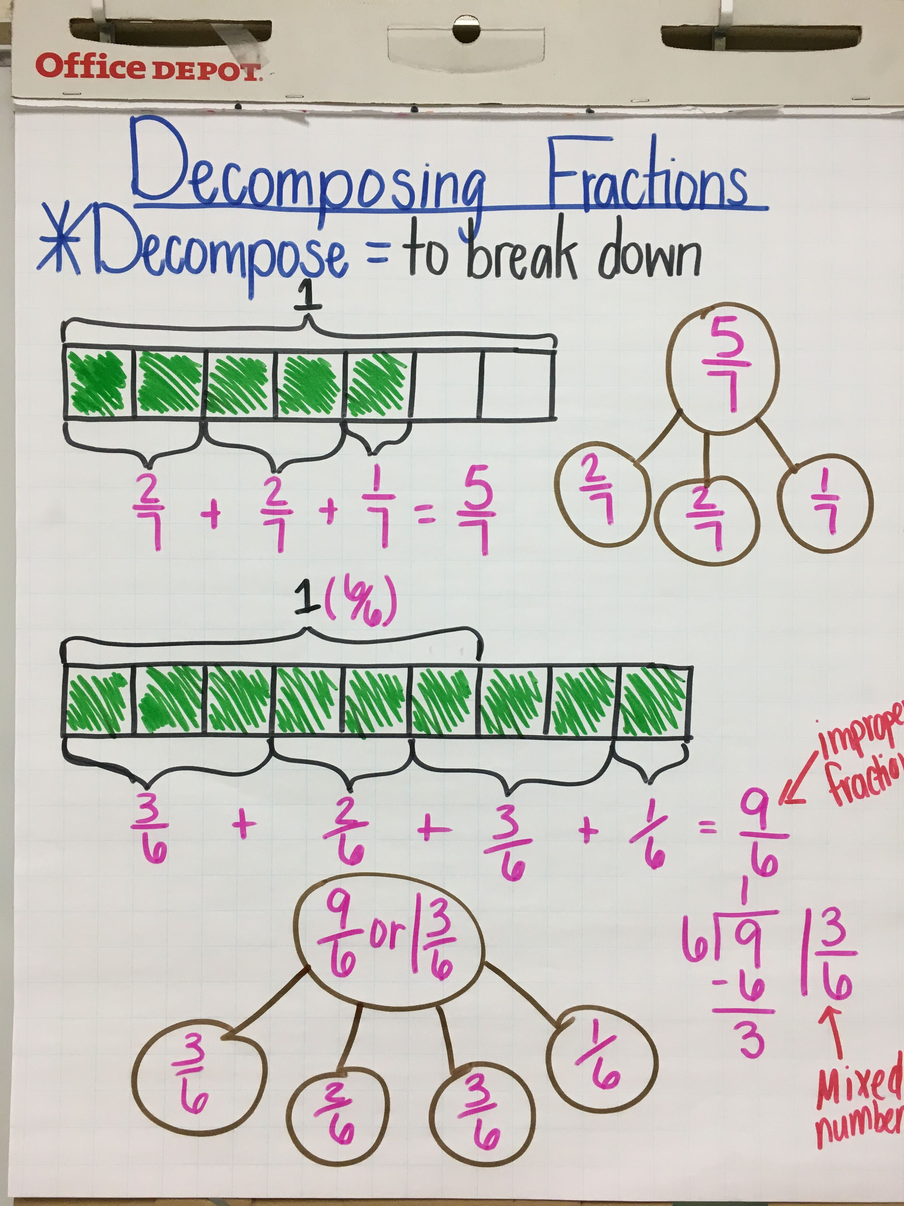 Decomposing Fractions Anchor Chart